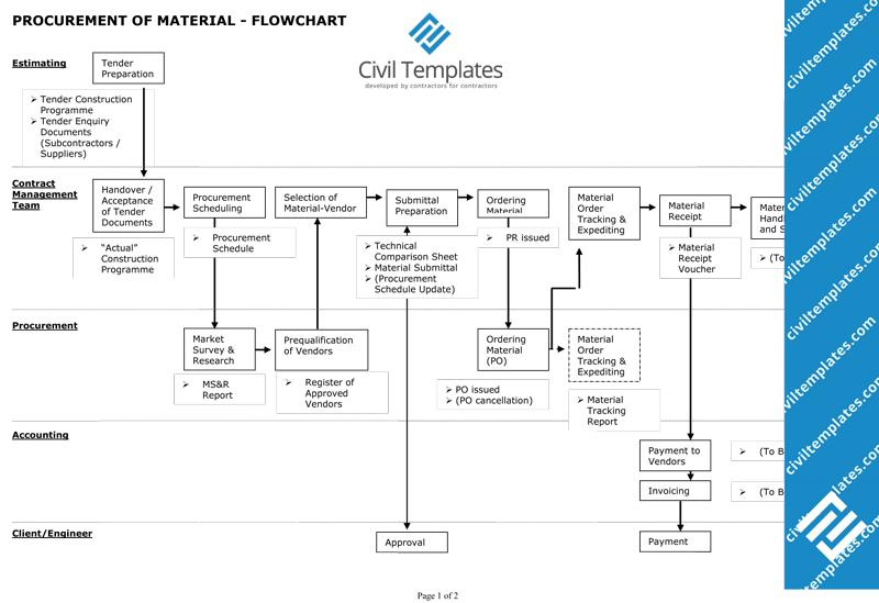 process flow diagram doc - pakde.www.tintenglueck.de process flow diagram doc flow chart template diagram source