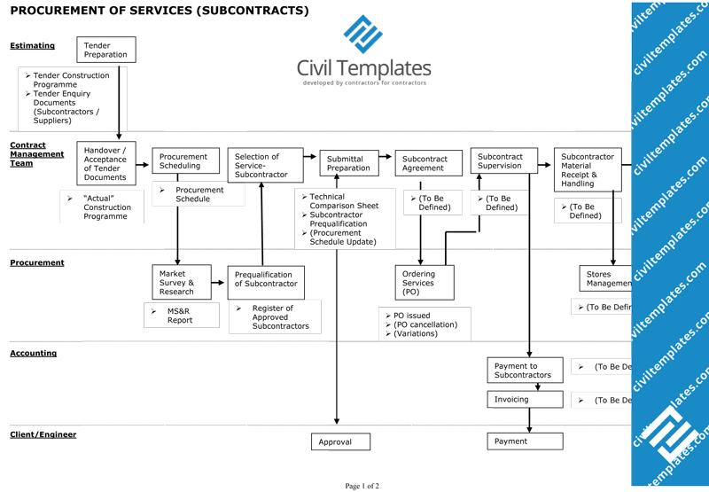 procurement documents - civil engineering templates process flow diagram doc purchase process flow chart ppt civil engineering templates